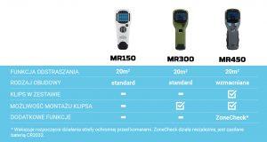 Czym się różni MR150