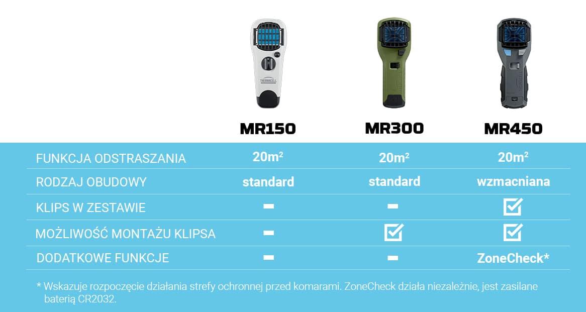 Różnice MR150